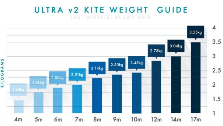 Weigh Ultra V2