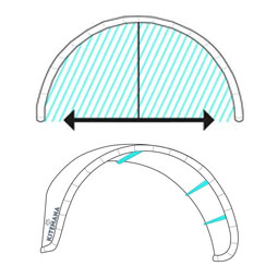 Kite Design Basics